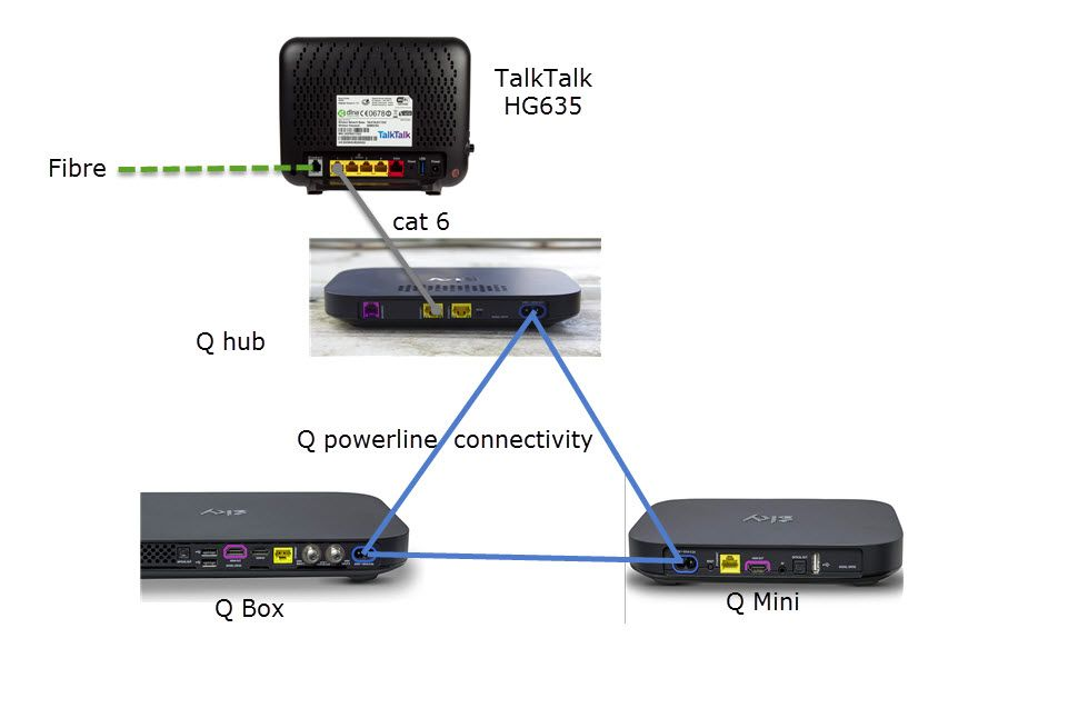 large?v=1.0&px=999 powerline q connected through talktalk router sky community sky q wiring diagram at honlapkeszites.co