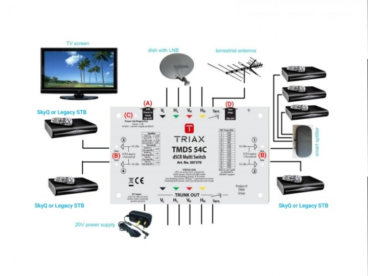 26055iCE04402110CEACE1?v=1.0 answered sky q lnb and loft distribution sky community Dish Network Wiring Diagrams at edmiracle.co