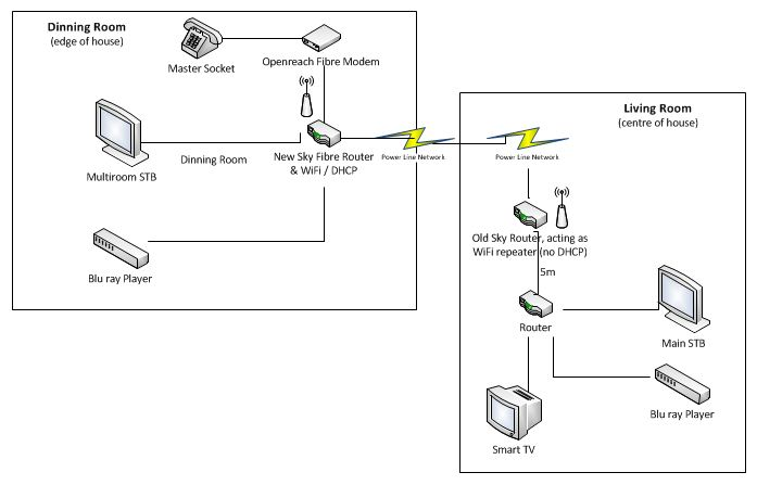 Awesome Sky Multiroom Wiring Diagram Ideas - Everything You Need To Rh:ferryboat.us | 447