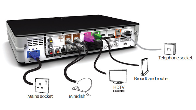 answered  help re set up sky box to lg tv