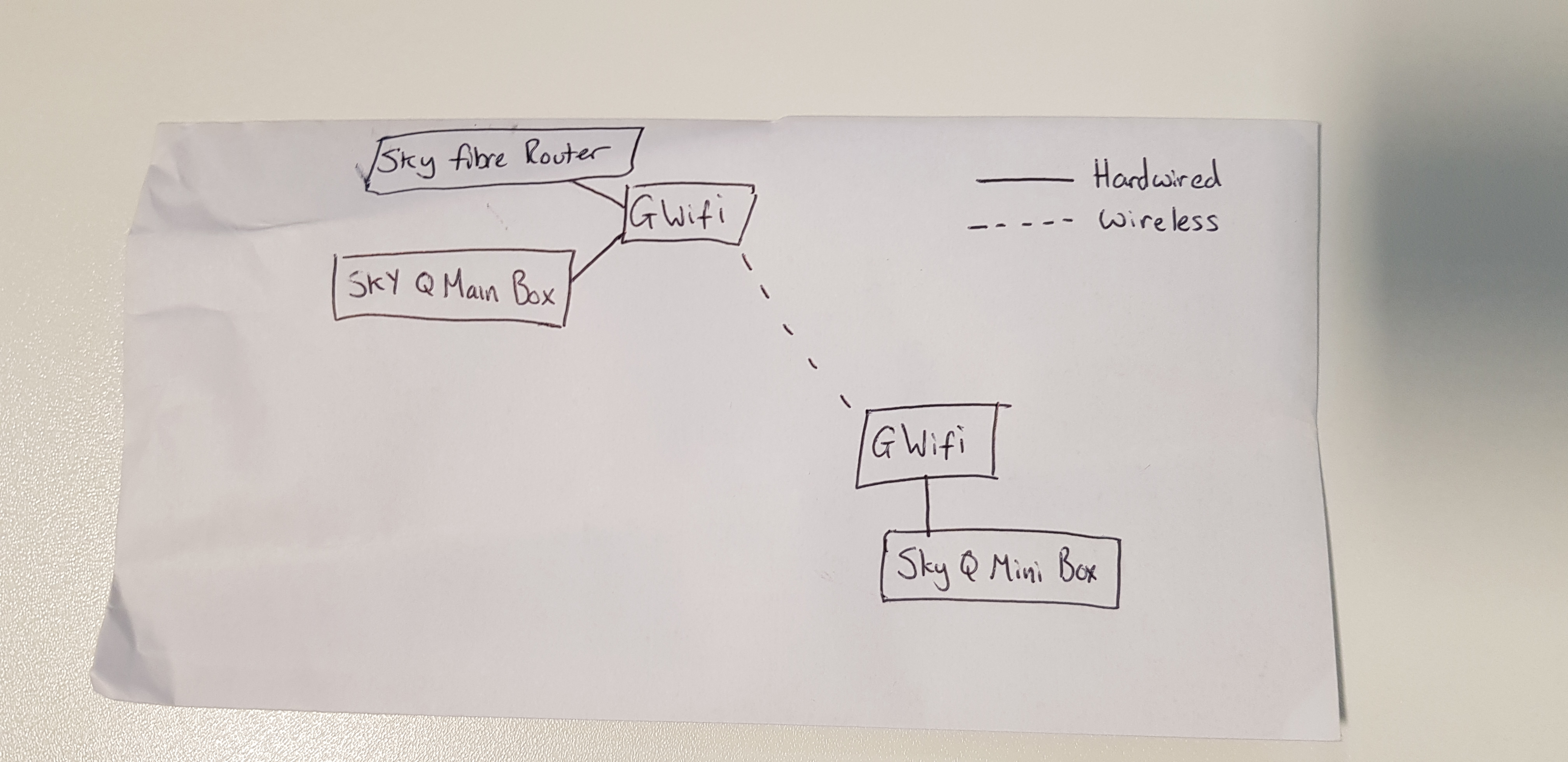 Sky Router Wiring Diagram | Wiring Diagram