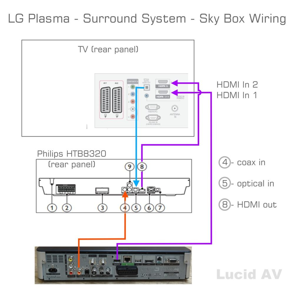 Basic Wiring Home Theater Diagram Lg Connection Diagrams Sony Parts Hook Up Guide