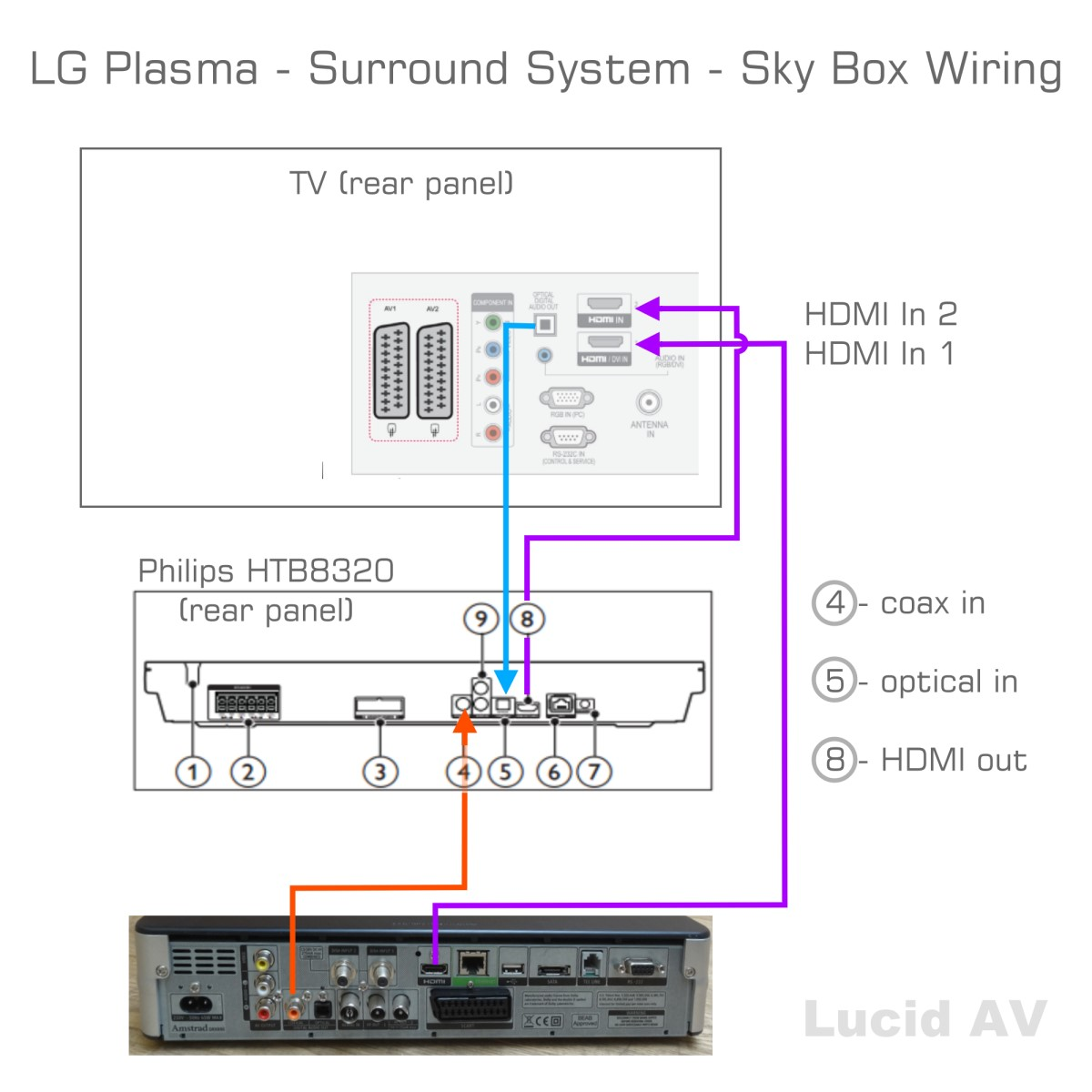 Wiring An On Q Box Example Electrical Circuit Onq Coax Surround Sound 5 1 Sky Community Rh Helpforum Com Structured Panel Enclosure
