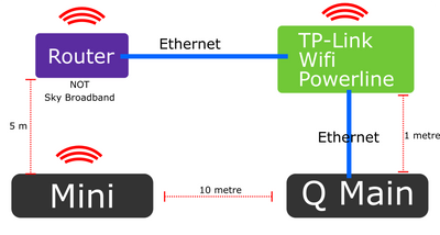 Sky Q Ethernet Wiring Diagram - Wiring Diagram