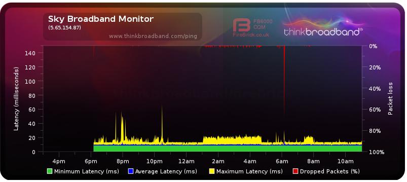 2018-06-04 11_10_09-Broadband Quality Monitor _ thinkbroadband.png