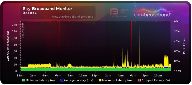 2018-06-05 11_20_16-Broadband Quality Monitor _ thinkbroadband.png