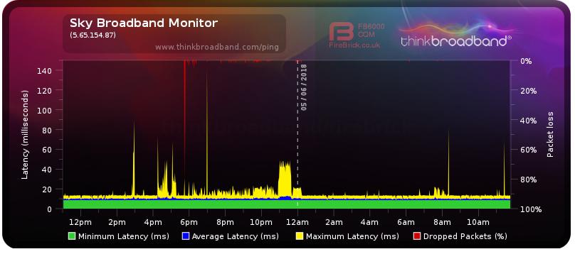 2018-06-05 11_47_19-Broadband Quality Monitor _ thinkbroadband.png