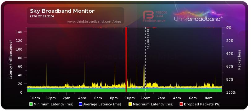 2018-06-06 09_40_30-Broadband Quality Monitor _ thinkbroadband.png