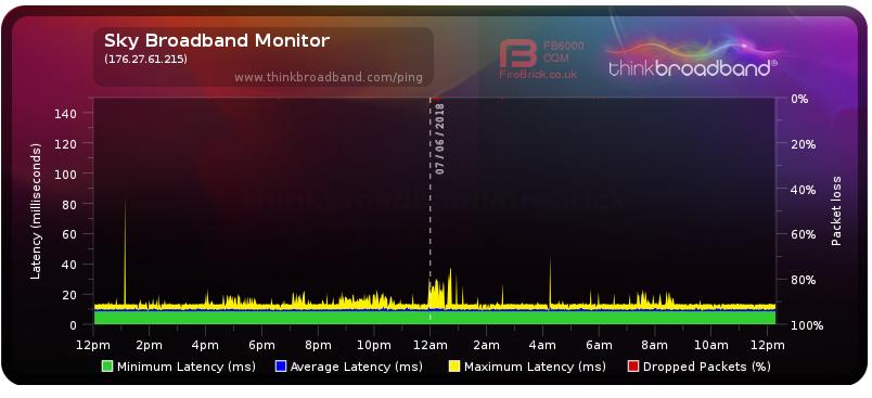 2018-06-07 12_19_02-Broadband Quality Monitor _ thinkbroadband.png
