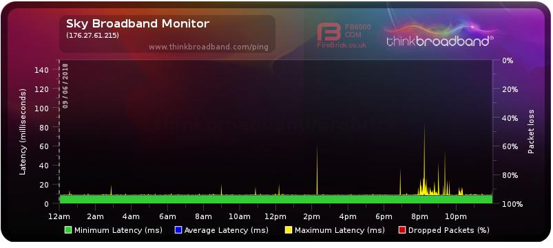 2018-06-12 12_38_40-Broadband Quality Monitor _ thinkbroadband.png