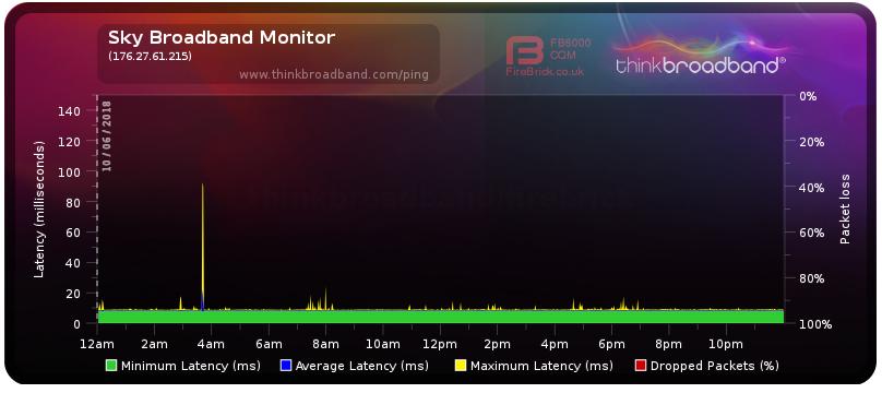2018-06-12 12_39_21-Broadband Quality Monitor _ thinkbroadband.png