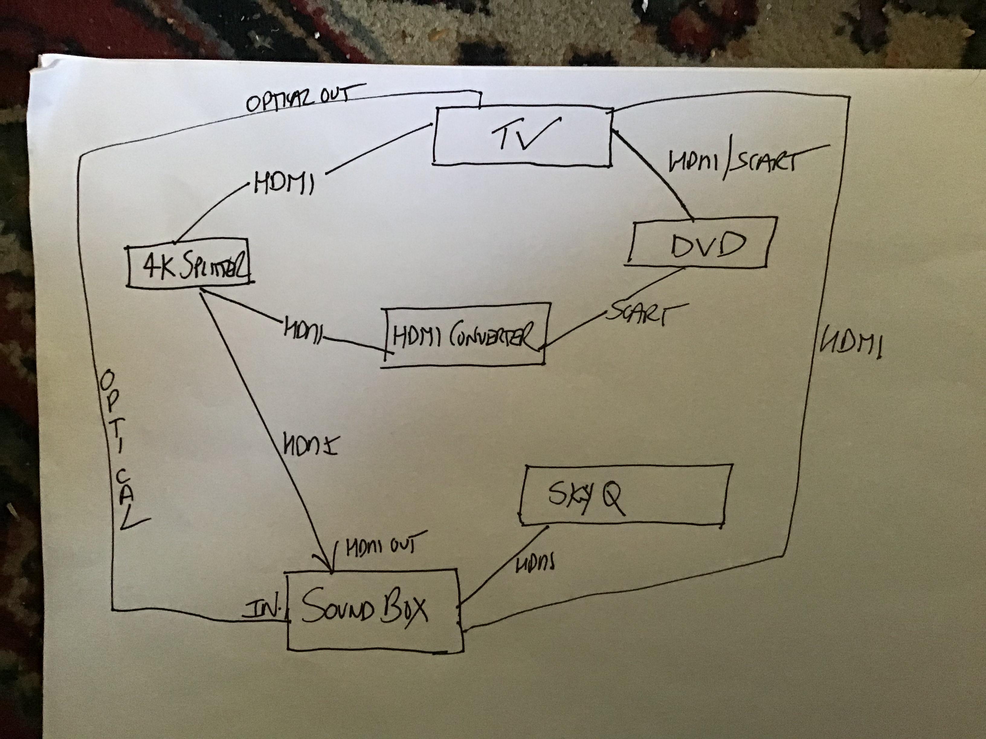 Connecting a sky q box to dvd recorder sou